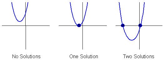 characteristics  graphs of quadratics